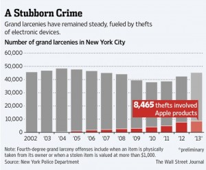 Grand larceny 2013 statistics
