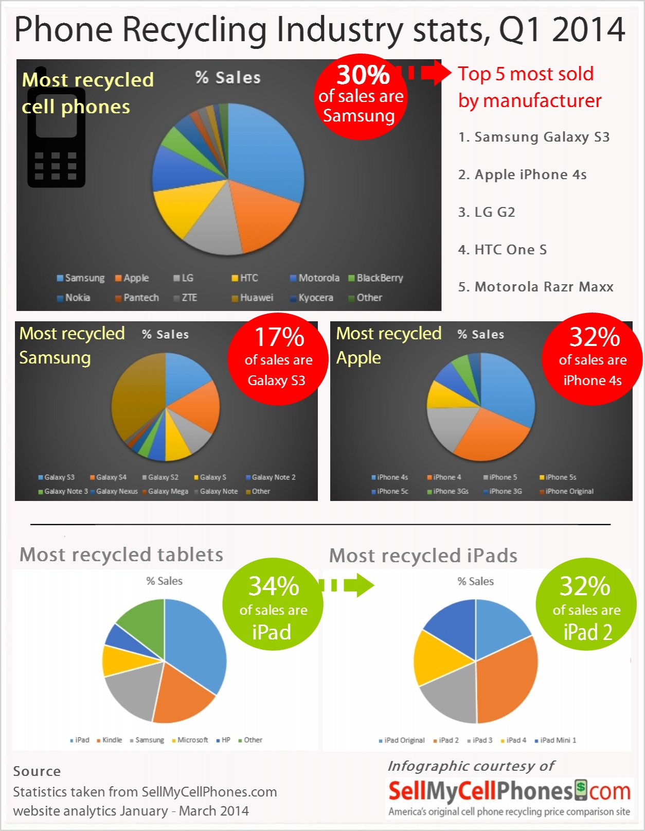 Recycling industry stats infographic