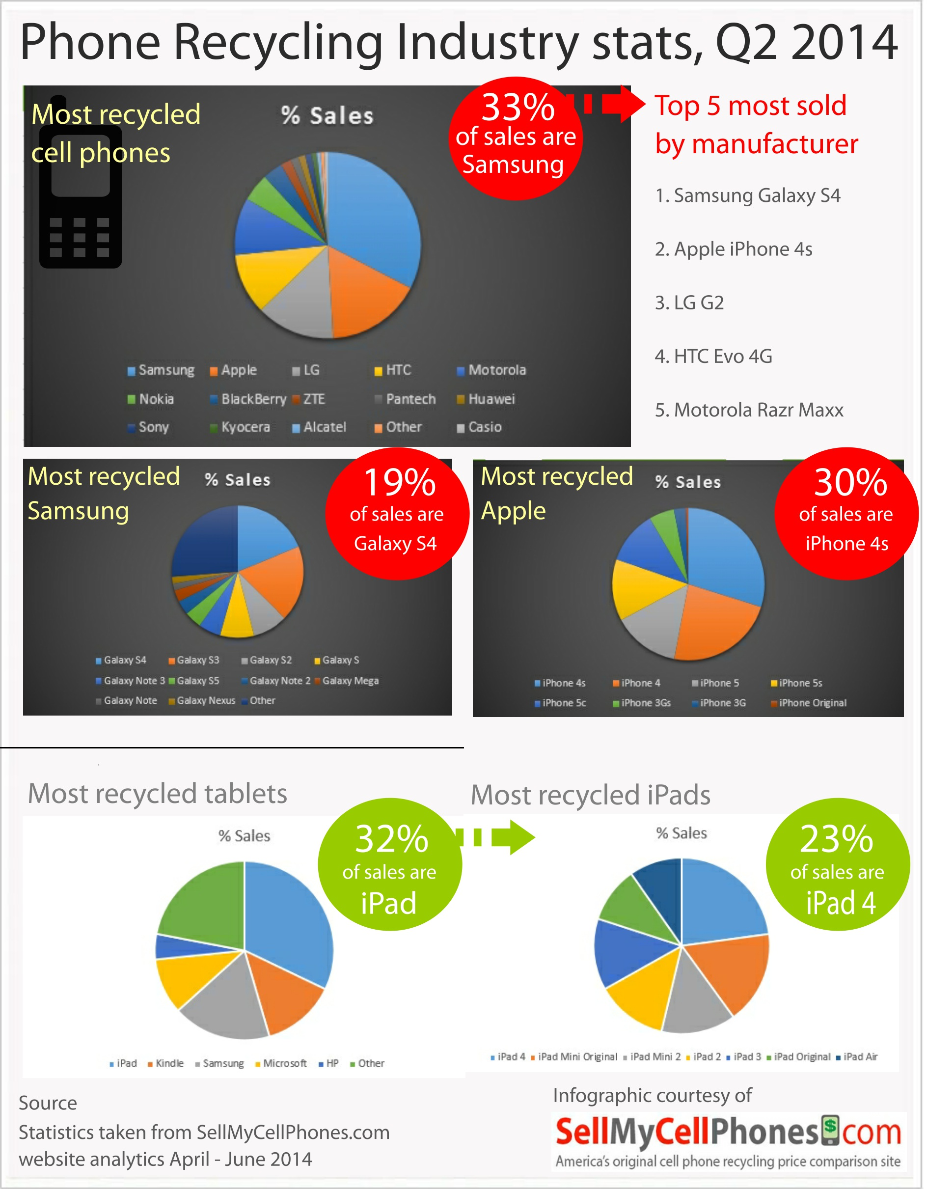 Phone recycling statistics infographic, Q2 2014
