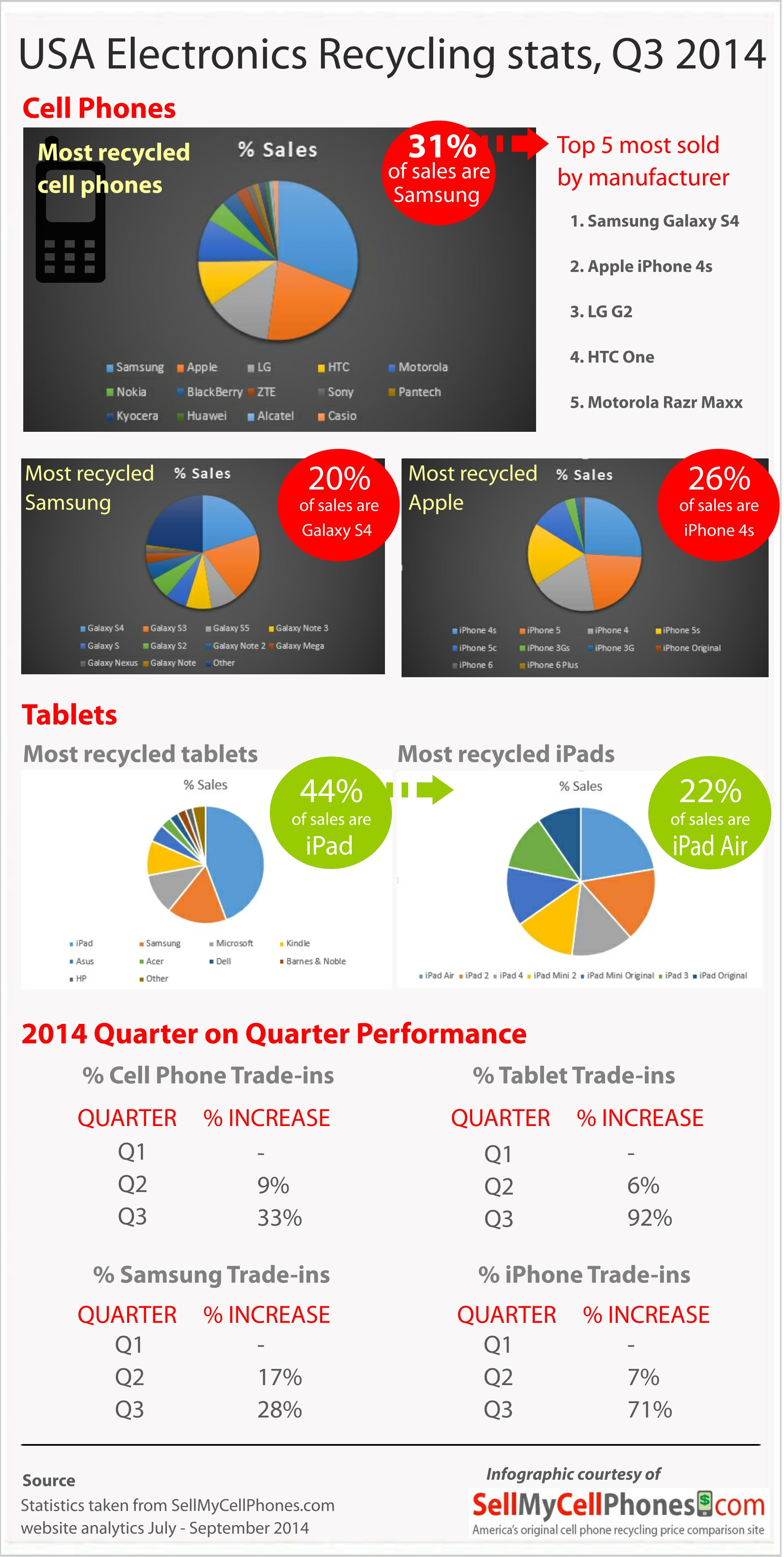 USA Electronics and Phone Recycling Industry stats Q3 2014 Infographic