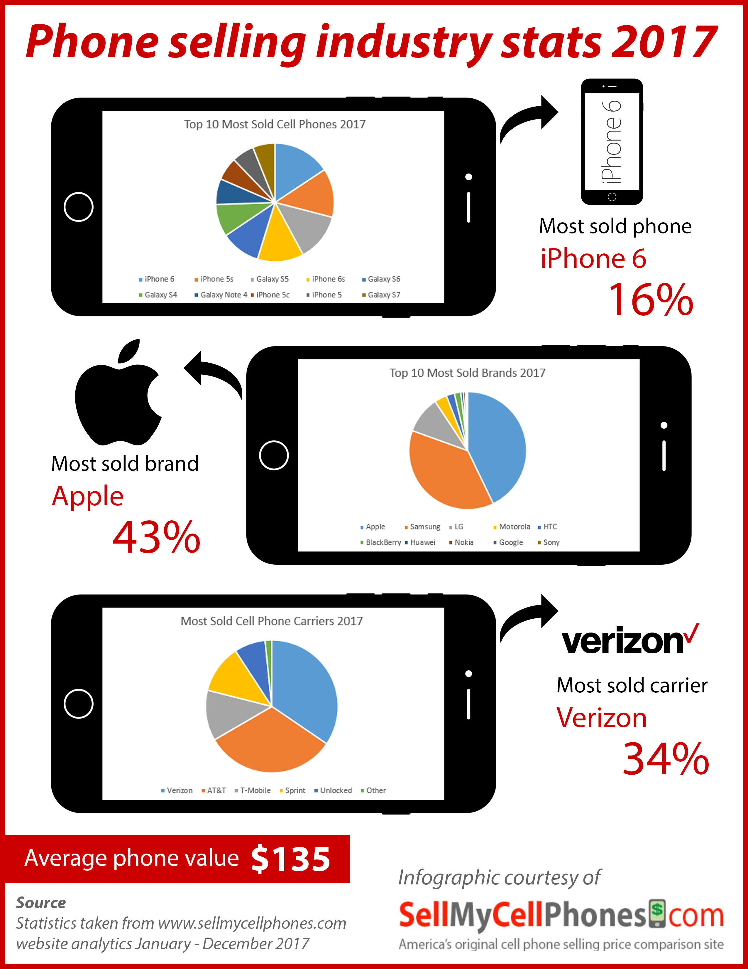 Phone selling stats 2017 infographic